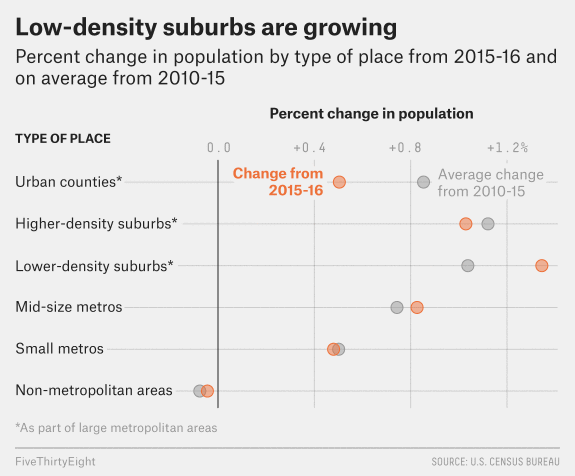 American cities suburbs country 2016