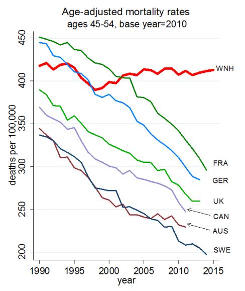 deaths middle aged 1990-2015 international