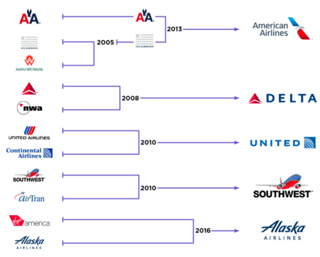 airline consolidation 2005-2016_Buzzfeed chart