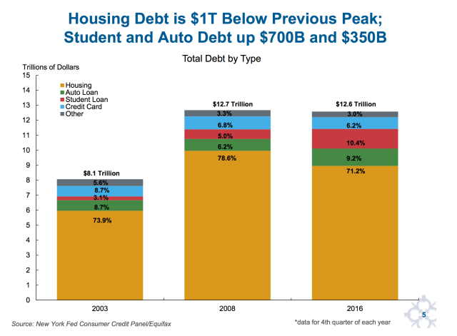 """Housing Debt is $1T Below Previous Peak; Student and Auto Debt up $700B and $350B"""