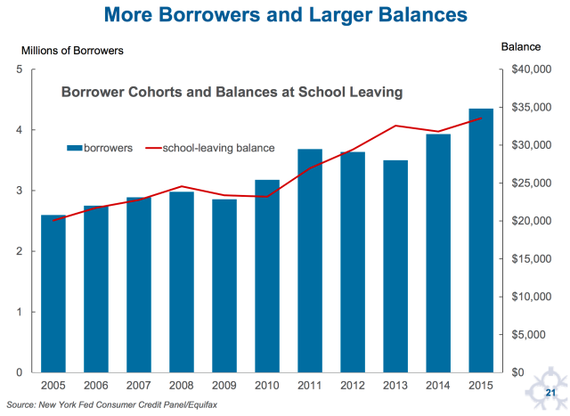 """More Borrowers and Larger Balances"""