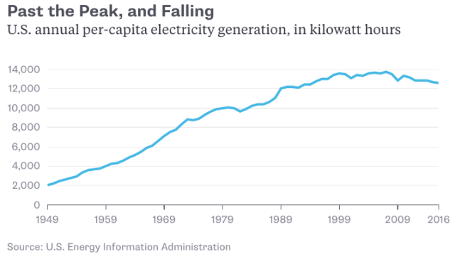 American electricity generation 1949-2016; source USEIA