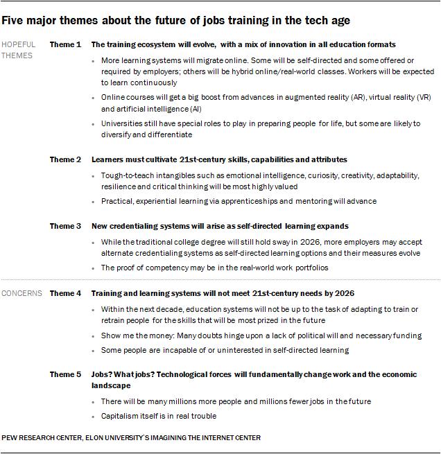 Pew_Future-of-Job-Skills_0-01