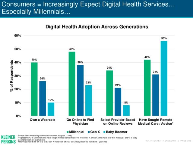 ages using digital health_Meeker 2017