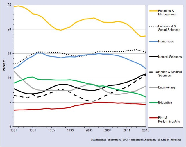 degrees by major to 2015