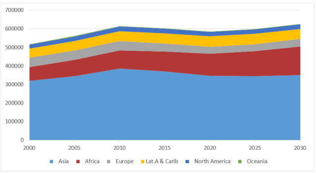 Figure 1: Number of People Aged 20-24, by Continent, 2000 to 2030