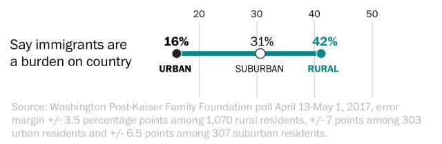 rural versus urban attitudes towards immigration