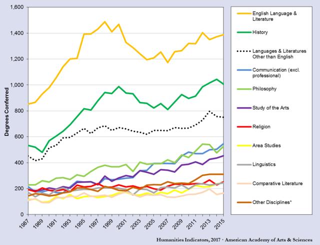 Humanities PhDs, 2000ff